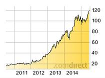 5 Jahres-Chart von Gilead Sciences