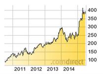 5 Jahres-Chart von Amazon