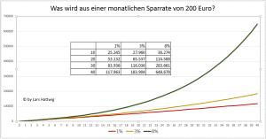 Die Auswirkungen des Zinseszins-Effektes bei einer monatlichen Sparrate von 200 Euro pro Monat.
