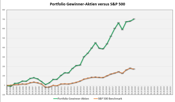 Qualitätsaktien der profitablen Unternehmen - Profit-Depot im Vergleich zum S&P 500 und STOXX Europe 600
