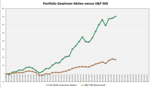 Performance Portfolio Gewinner-Aktien versus S&P 500