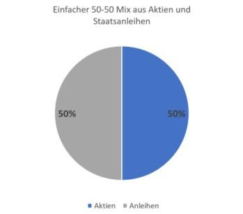 Weltportfolio - Mix aus 50% Aktien und 50% Anleihen