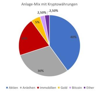 Weltportfolio - bestehend aus Aktien, Anleihen, Immobilien, Gold, Bitcoin und Ethereum