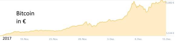 Kryptowährungen als Geldanlage - der Bitcoin in Euro