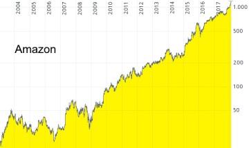 Unternehmensanalyse von Amazon - Chart von 2003 bis 2018 in Euro