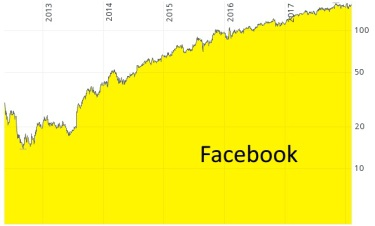Unternehmensanalyse von Facebook - Chart von 2012 bis 2018 in Euro