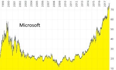 Unternehmensanalyse von Microsoft - Chart von 1999 bis 2018 in Euro