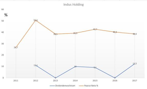 Unternehmensanalyse von Indus Holding - Dividendenwachstum und Payout Ratio in der Übersicht