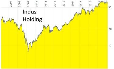 Unternehmensanalyse von Indus Holding - Chart von 2006 bis 2018 in Euro